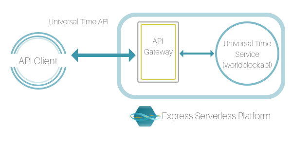 API Management in the Enterprise